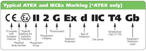 Typical ATEX and IECEX Marking