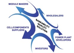 bankability flow chart 2